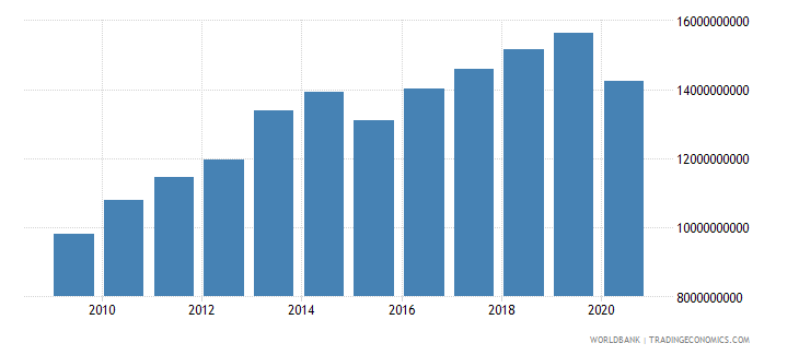 botswana gross value added at factor cost constant 2000 us dollar wb data