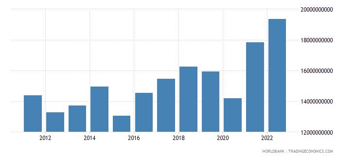botswana gross value added at factor cost us dollar wb data