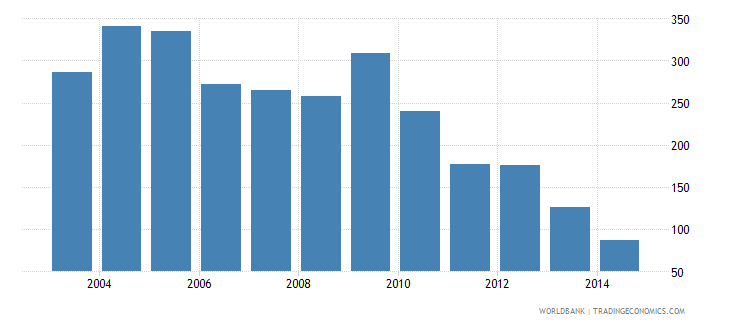 botswana health expenditure total percent of gdp wb data