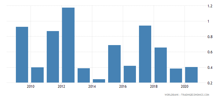 botswana high technology exports percent of manufactured exports wb data