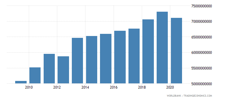 botswana household final consumption expenditure constant lcu wb data