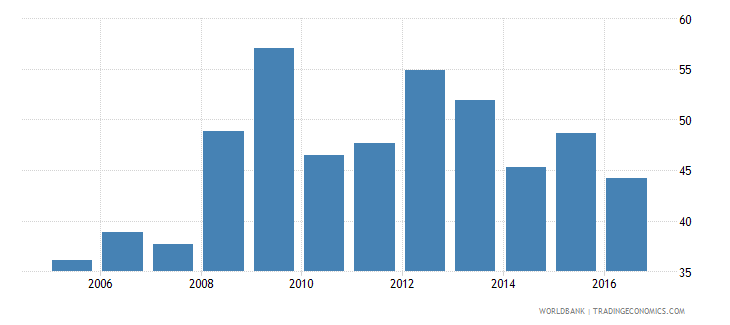 botswana household final consumption expenditure etc percent of gdp wb data