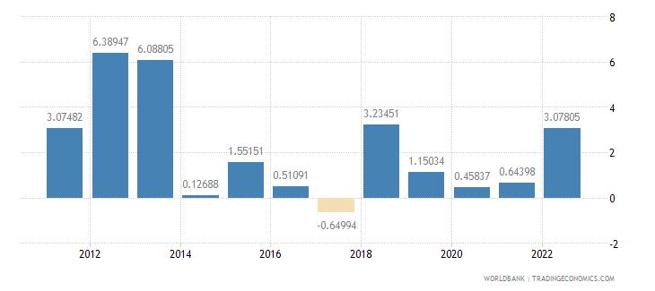 botswana household final consumption expenditure per capita growth annual percent wb data