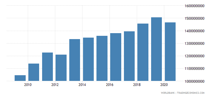 botswana household final consumption expenditure ppp constant 2005 international dollar wb data