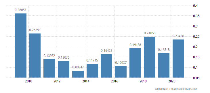 botswana ict goods exports percent of total goods exports wb data