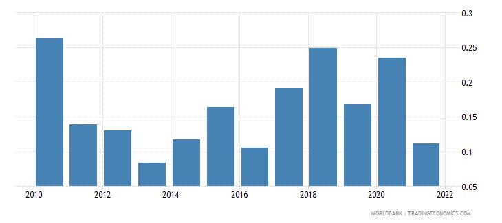 botswana ict goods exports percent of total goods exports wb data