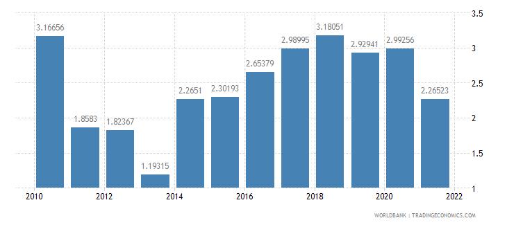 botswana ict goods imports percent total goods imports wb data