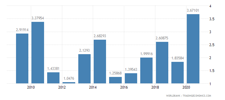 botswana ict service exports percent of service exports bop wb data