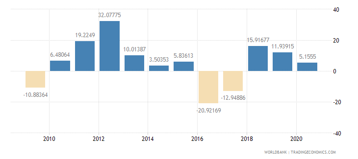 botswana imports of goods and services annual percent growth wb data