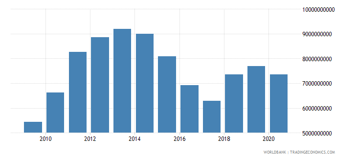botswana imports of goods and services bop us dollar wb data