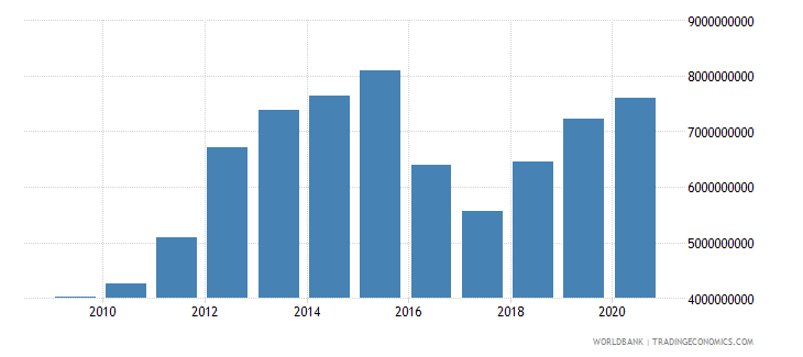 botswana imports of goods and services constant 2000 us dollar wb data