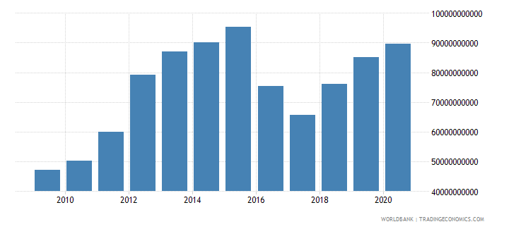 botswana imports of goods and services constant lcu wb data