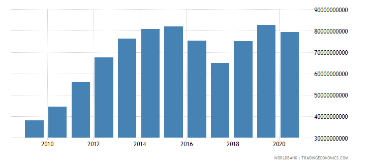 botswana imports of goods and services current lcu wb data