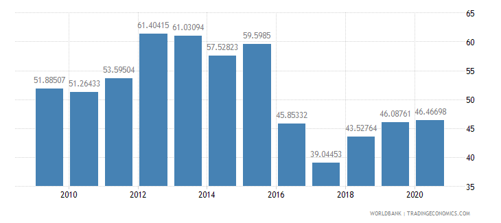 botswana imports of goods and services percent of gdp wb data