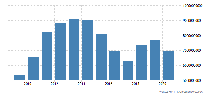 botswana imports of goods and services us dollar wb data