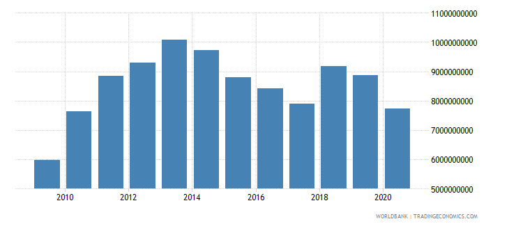 botswana imports of goods services and income bop us dollar wb data