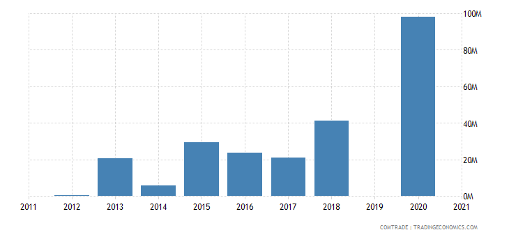 botswana imports russia