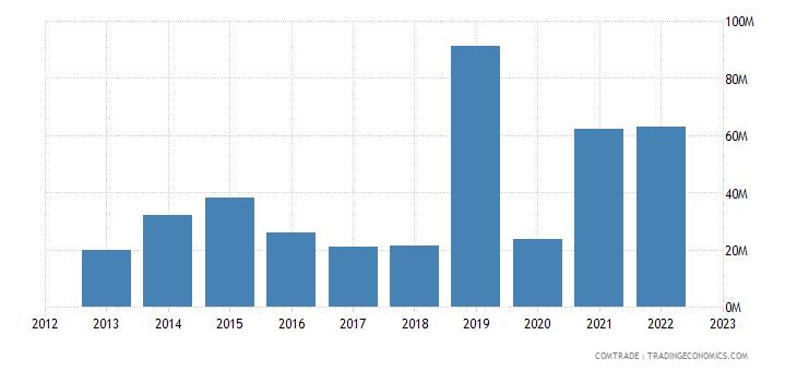 botswana imports zambia