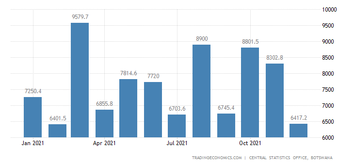 Botswana Imports