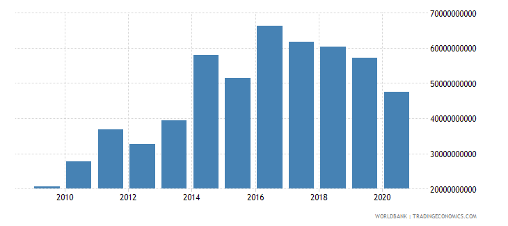 botswana industry value added current lcu wb data
