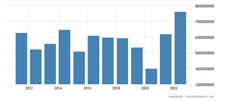 botswana industry value added us dollar wb data