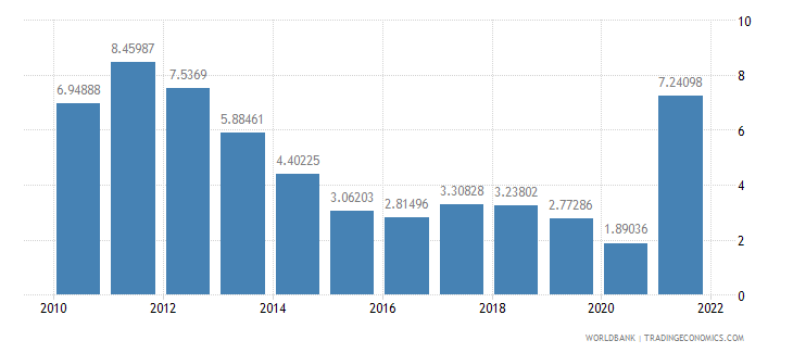 botswana inflation consumer prices annual percent wb data