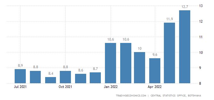 Botswana Inflation Rate