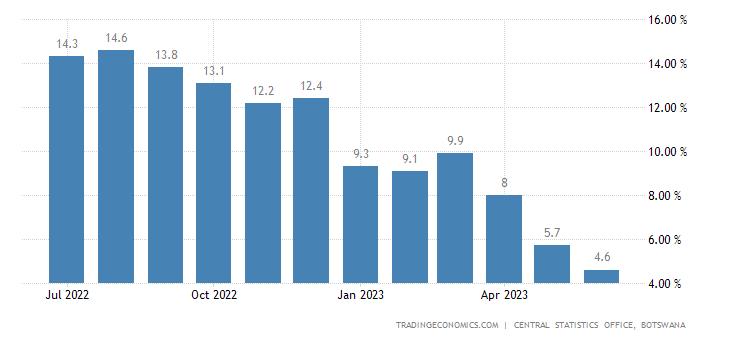 Botswana Inflation Rate