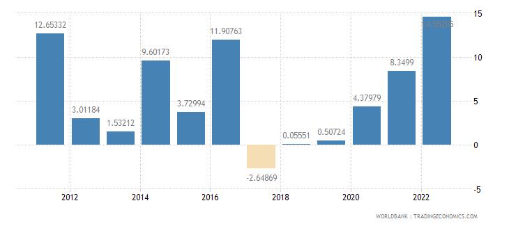 botswana inflation gdp deflator annual percent wb data