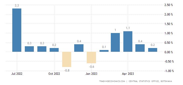 Botswana Inflation Rate MoM