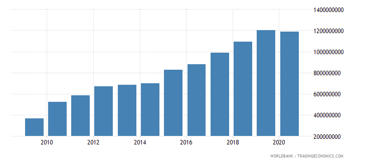 botswana interest payments current lcu wb data