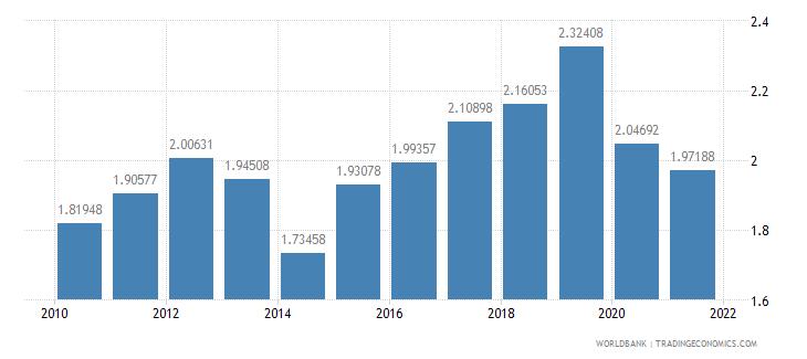 botswana interest payments percent of expense wb data