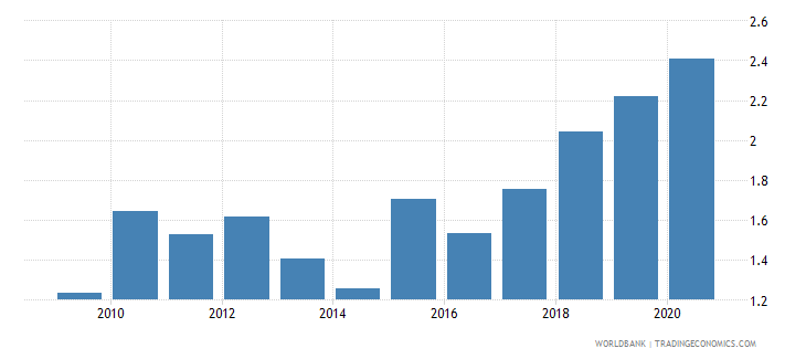 botswana interest payments percent of revenue wb data