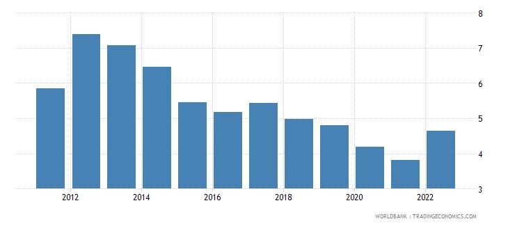 botswana interest rate spread lending rate minus deposit rate percent wb data