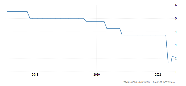 Botswana Interest Rate