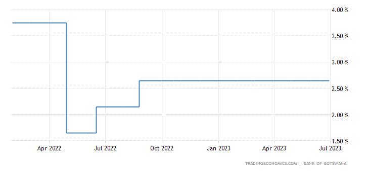 Botswana Interest Rate