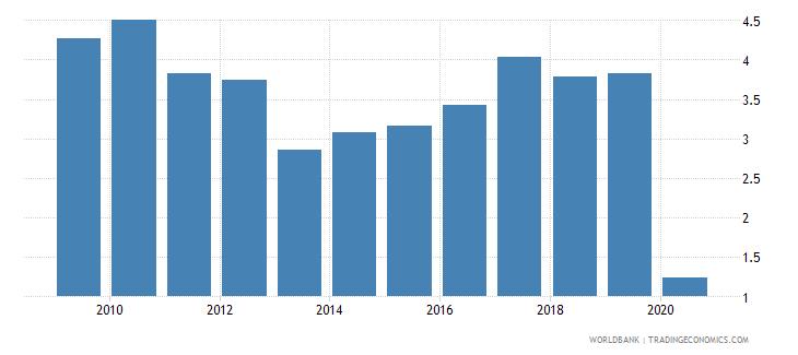botswana international tourism expenditures percent of total imports wb data