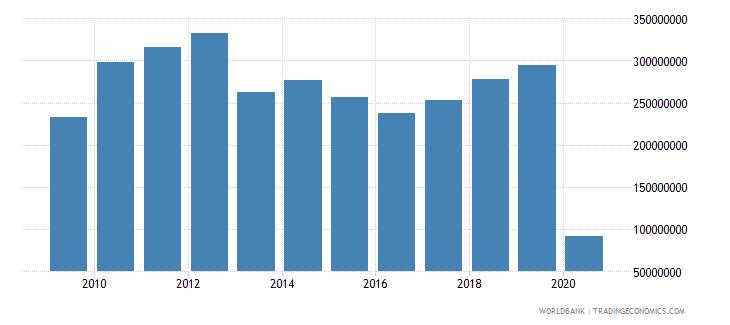 botswana international tourism expenditures us dollar wb data