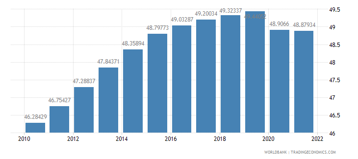 botswana labor force female percent of total labor force wb data