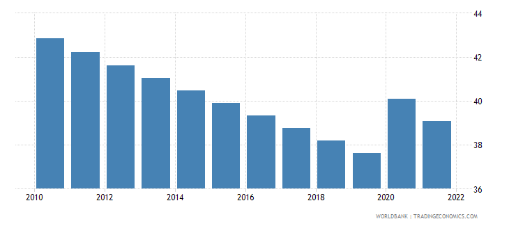 botswana labor force participation rate for ages 15 24 male percent modeled ilo estimate wb data