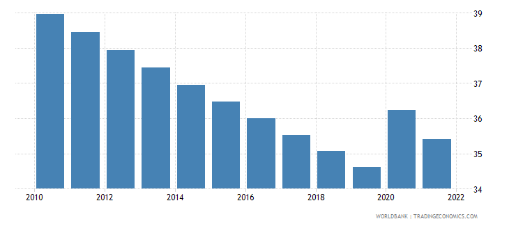 botswana labor force participation rate for ages 15 24 total percent modeled ilo estimate wb data