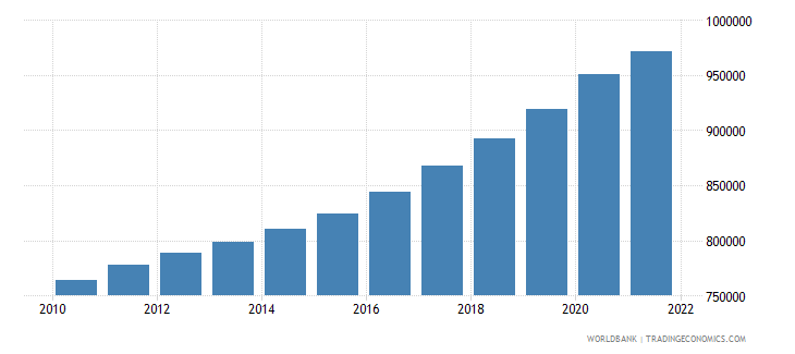 botswana labor force total wb data
