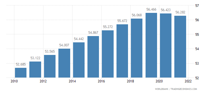 botswana labor participation rate female percent of female population ages 15 plus  wb data