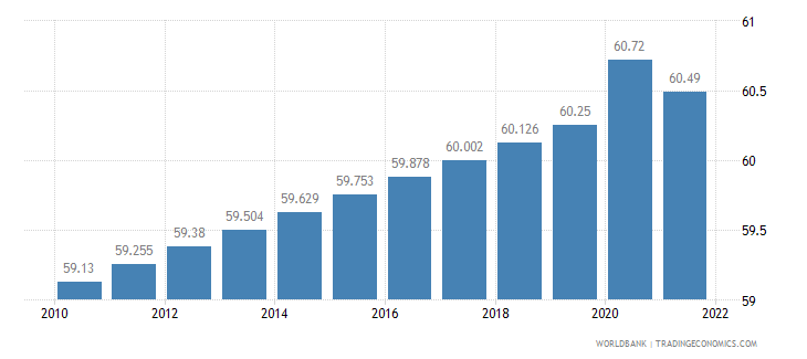 botswana labor participation rate total percent of total population ages 15 plus  wb data