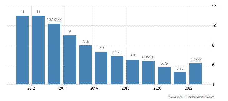 botswana lending interest rate percent wb data