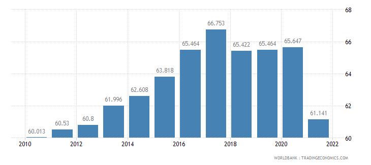 botswana life expectancy at birth total years wb data