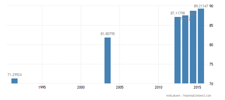 botswana literacy rate adult female percent of females ages 15 and above wb data