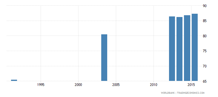 botswana literacy rate adult male percent of males ages 15 and above wb data