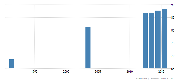 botswana literacy rate adult total percent of people ages 15 and above wb data