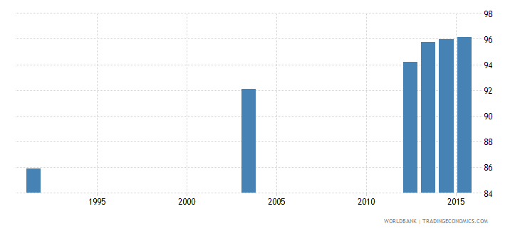 botswana literacy rate youth male percent of males ages 15 24 wb data